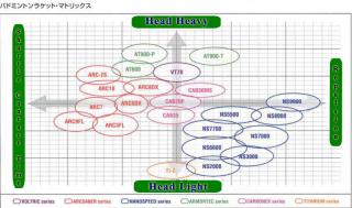 Yonex Racquet Chart